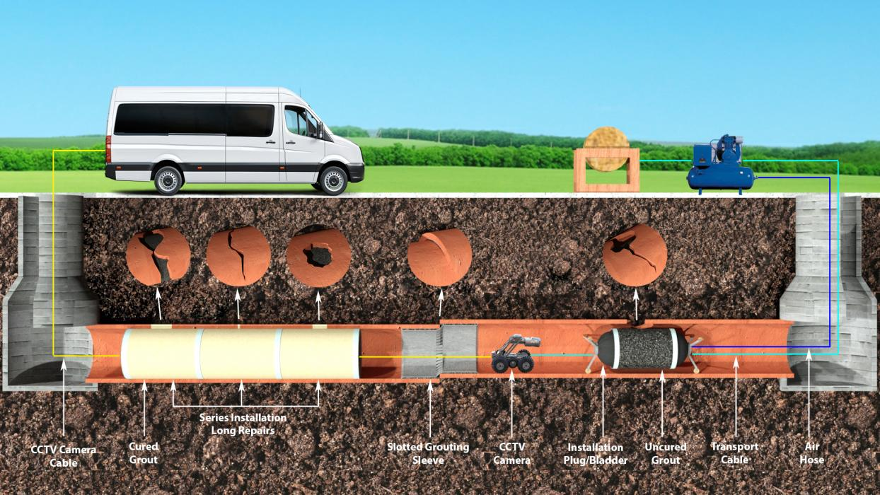 How Trenchless Sewer Repair Technology Better than Other Pipe Repair Methods