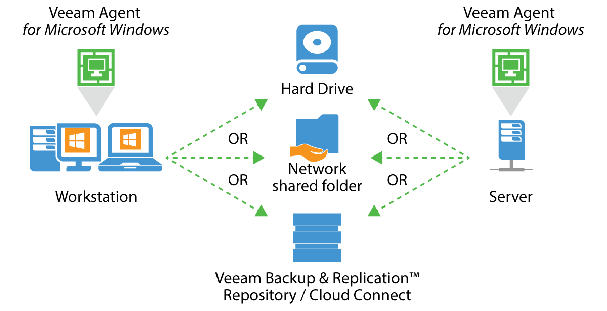 How Private Clouds Impact the Backup and Recovery Process?