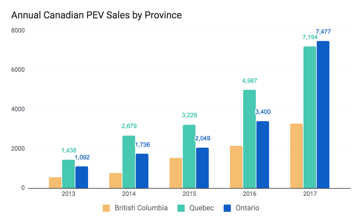 USA Electric Car Sales Increased by 48 Percent in July